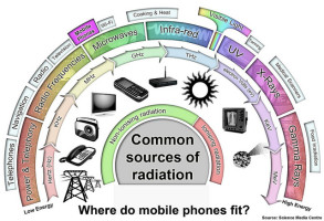 EMF & RF Radiation